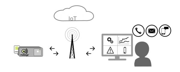 IoT-Portal